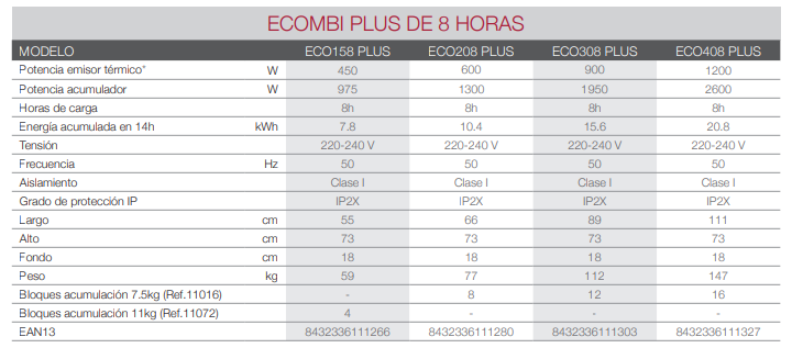 ACUMULADOR DE CALOR DIGITAL PROGRAMABLE ECOMBI 8 HORAS ECO208 PLUS GABARRON 15410208 8
