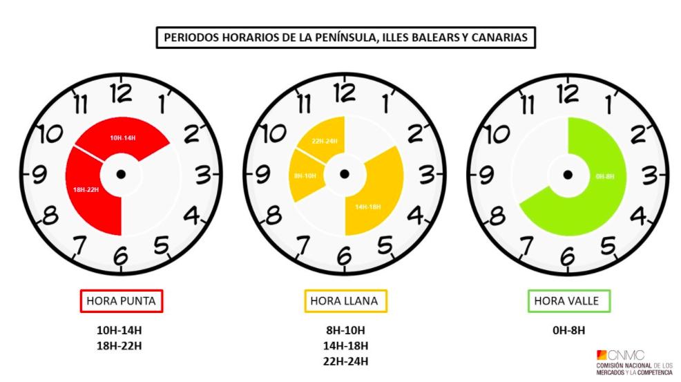 horarios factura luz 2021